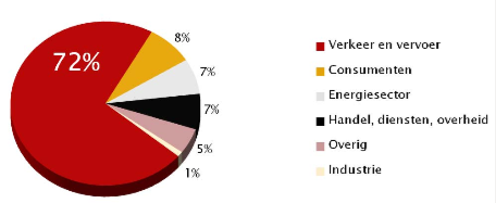 bijdrage doelgroepen aan de emissie NOx in de provincie Utrecht