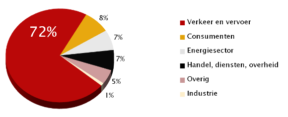 Procentuele bijdragen NO2 provincie Utrecht