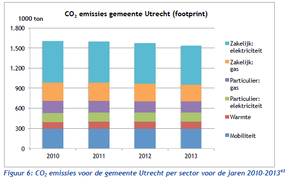 CO2 emissies gemeente Utrecht