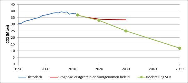 CO2 ontwikkeling