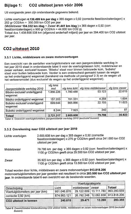 CO2 uitstoot 2006 en 2010